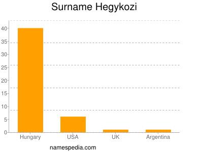 Surname Hegykozi