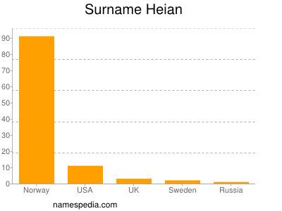 Surname Heian