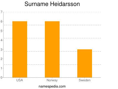 Surname Heidarsson
