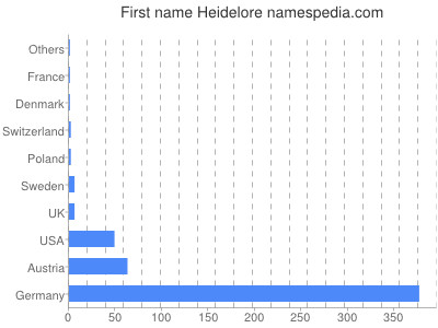 Given name Heidelore