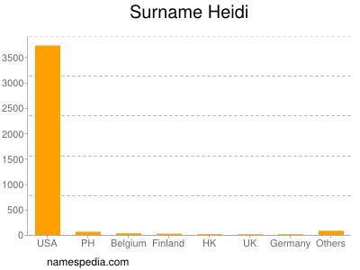 Surname Heidi