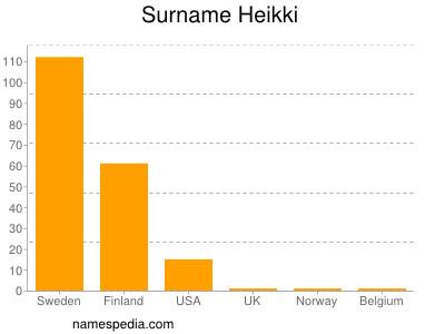 Surname Heikki