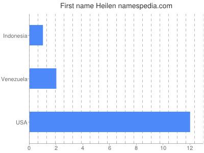 Given name Heilen