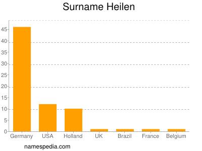Surname Heilen