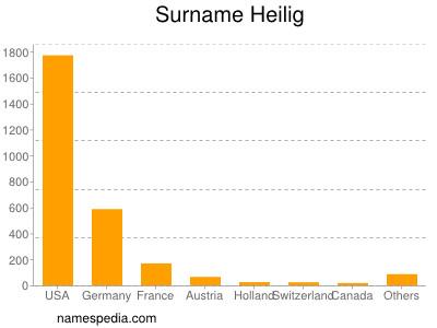 Surname Heilig