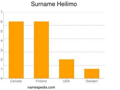 Surname Heilimo