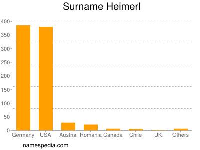 Surname Heimerl