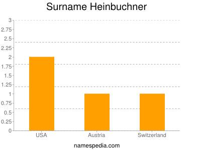 Surname Heinbuchner