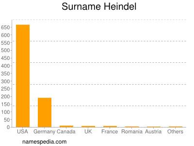 Familiennamen Heindel