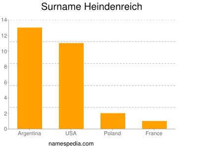 Surname Heindenreich