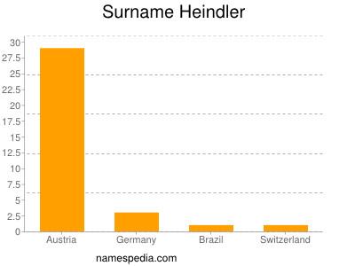 Surname Heindler