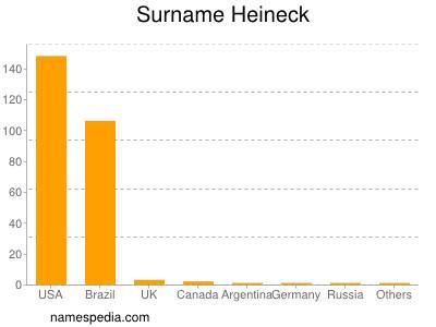 Surname Heineck
