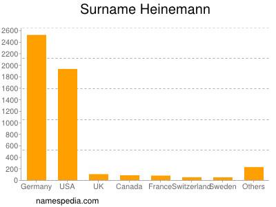 Surname Heinemann
