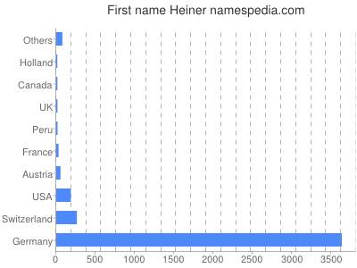 Given name Heiner