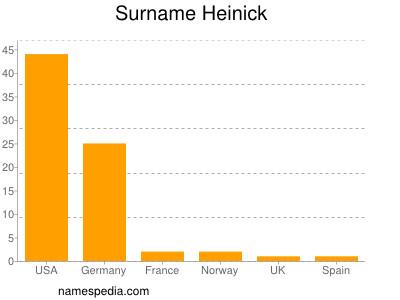 Surname Heinick