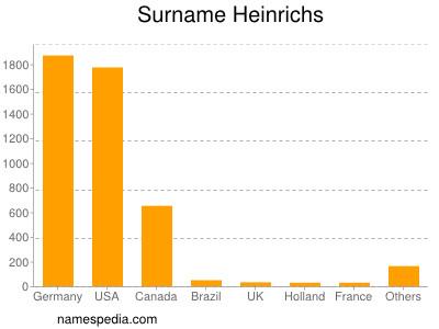 Surname Heinrichs