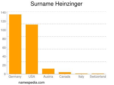 Surname Heinzinger