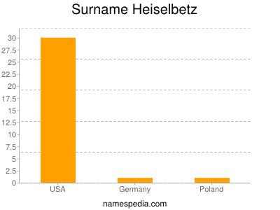 Surname Heiselbetz