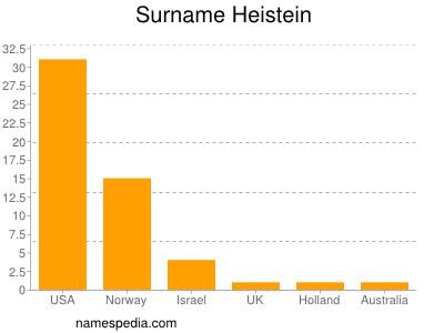 Surname Heistein