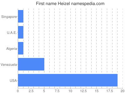 Given name Heizel