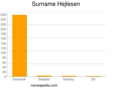Surname Hejlesen