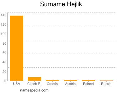 Surname Hejlik