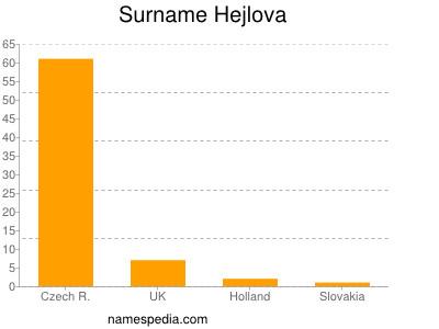 Surname Hejlova