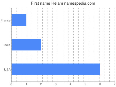 Given name Helam