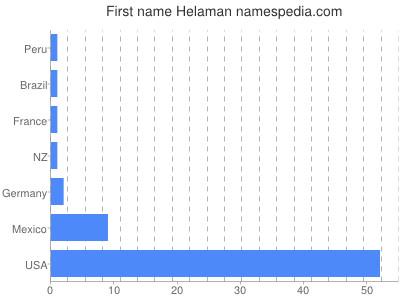 Given name Helaman