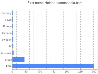 Given name Helane