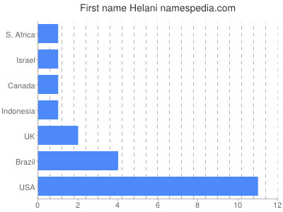 Given name Helani