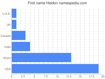 Given name Heldon
