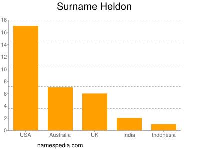 Surname Heldon