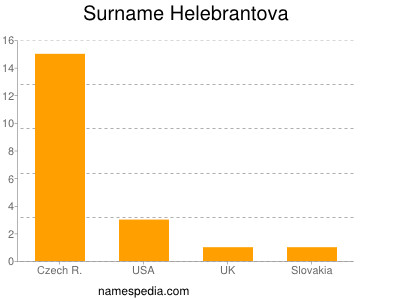 Surname Helebrantova