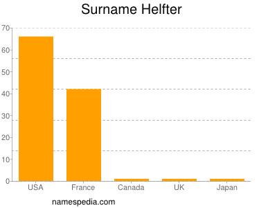 Surname Helfter