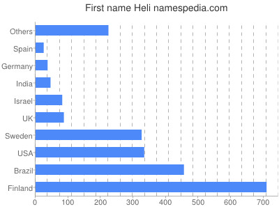 Given name Heli