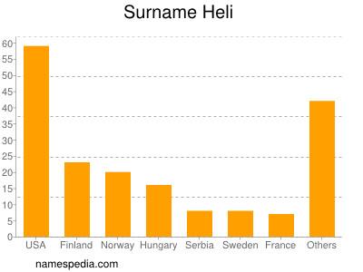 Surname Heli