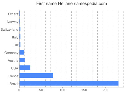Given name Heliane