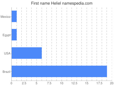 Given name Heliel