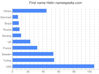 Given name Helin