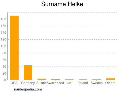 Surname Helke