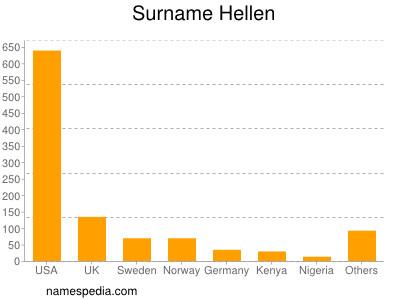 Surname Hellen