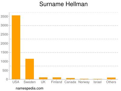 Surname Hellman