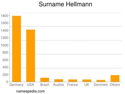 Surname Hellmann