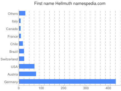 Given name Hellmuth