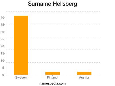 Surname Hellsberg