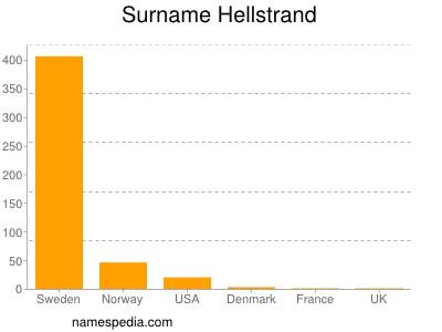 Allan hellstrand