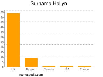 Surname Hellyn