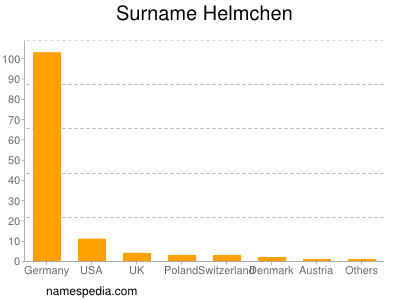 Surname Helmchen