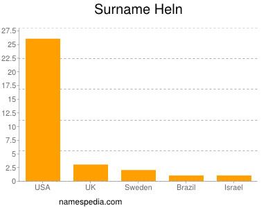Surname Heln